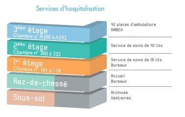 Organisation de la Clinique chirurgicale de la Loire